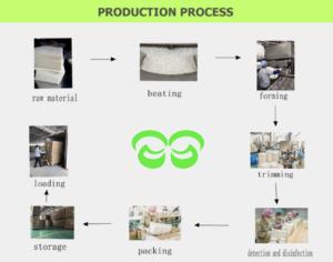 Quy Trinh sản xuất hộp cơm bã mía và các sản phẩm từ bã mía.